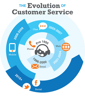 Quelle: http://ahaingroup.com/wp-content/uploads/2013/09/evolution_customer_service_small.jpg