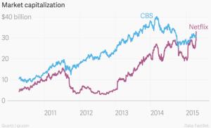 Market_capitalization_Netflix_CBS_chartbuilder (1)